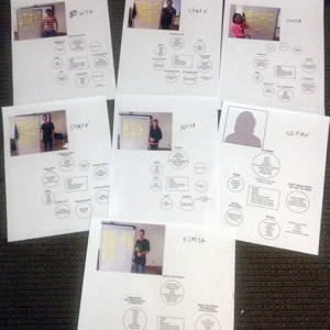 Student Profiles and card sort.